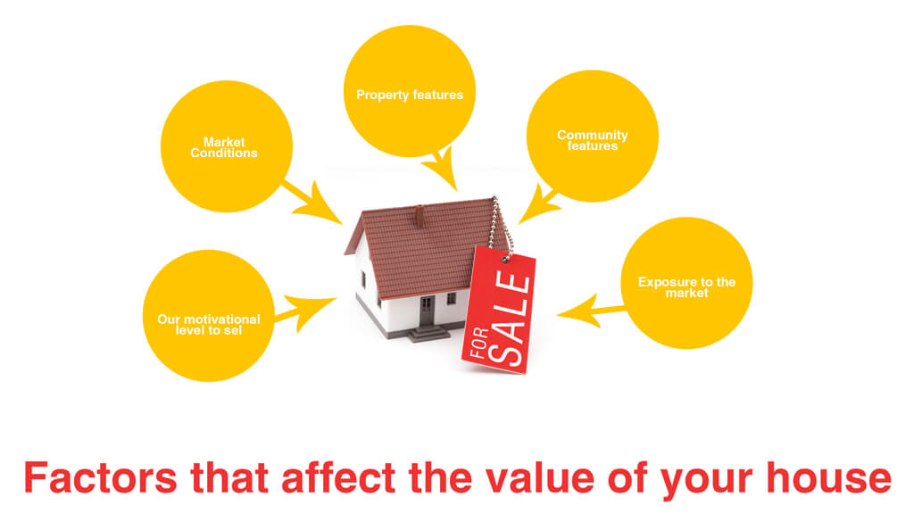 Factors that affect the value of your house