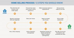 Home Selling Process: 12 Steps You Should Know