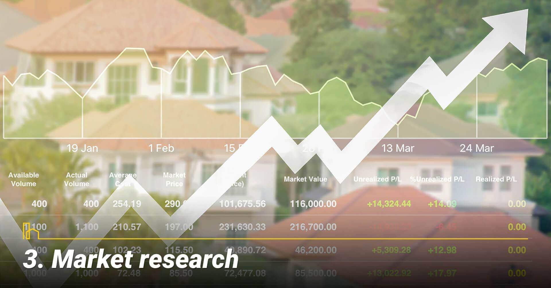 Market research, research housing market