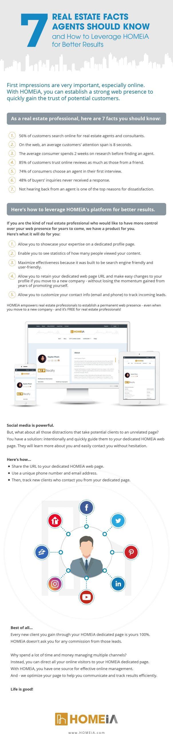 Digitally market your profile