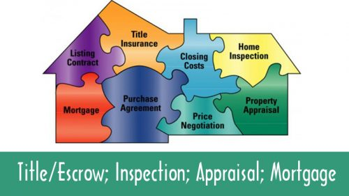 Title/Escrow; Inspection; Appraisal; Mortgage