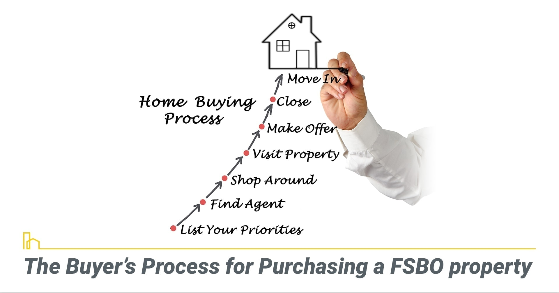 The Buyer's Process for Purchasing a FSBO property, steps for buying a FSBO home
